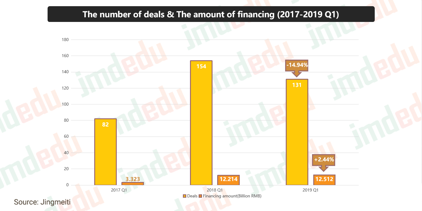 Chinese edtech financing, Q1 2019: dollars and deal volume
