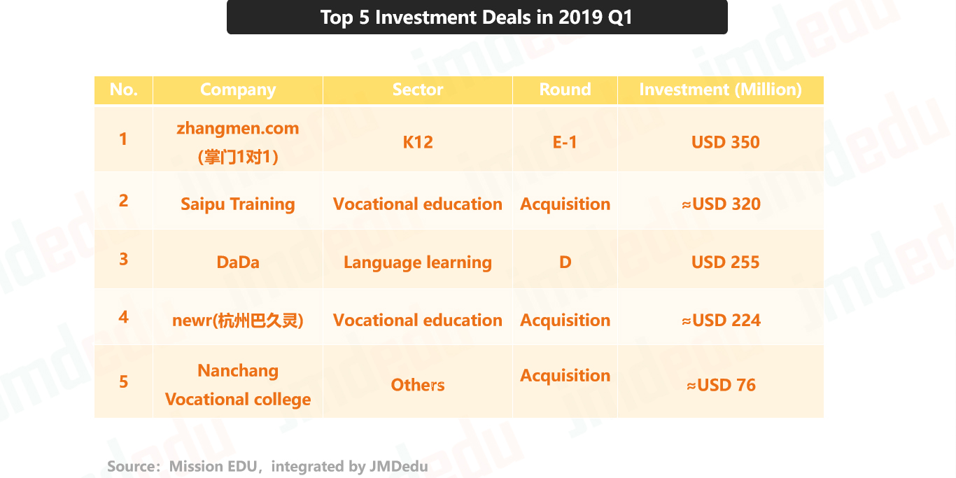 Chinese edtech financing in Q1 2019: top deals