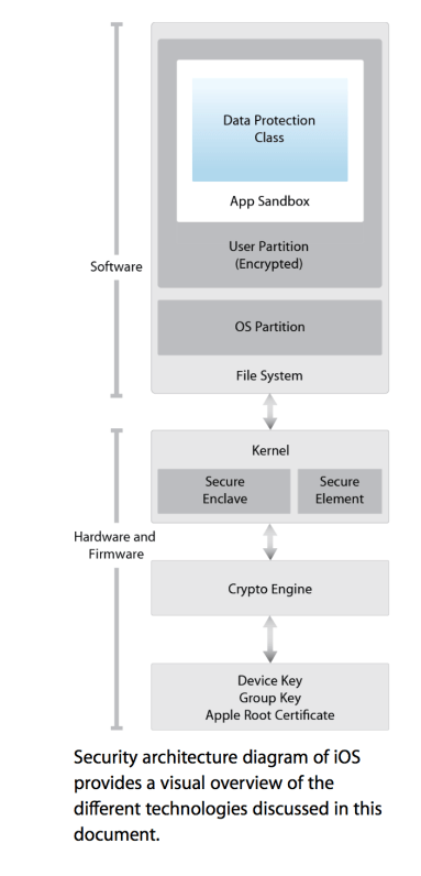 Apple iOS Security Architecture