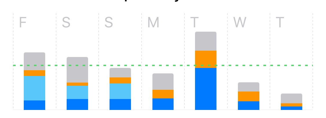 Apple Screen Time iOS 12