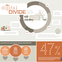 Trends | Infographic: The Digital Divide