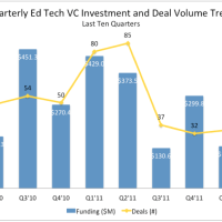 Trends | EdTech Pulls in $1.37 Billion in Venture Capital