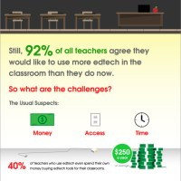 Trends   EdTech is Essential