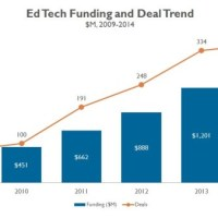 Trends | For Edtech, No Slowing Down