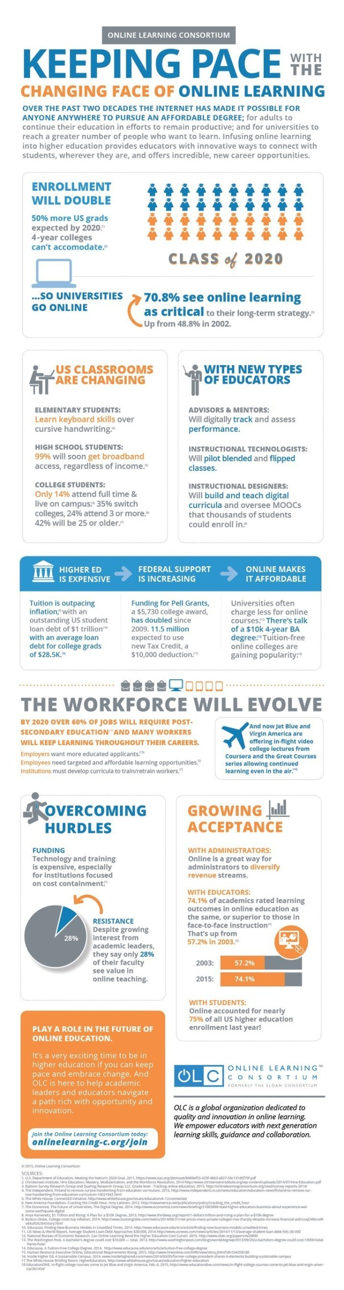 OLC Higher Ed Trends Infographic