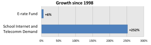 E-rate funding since 1998
