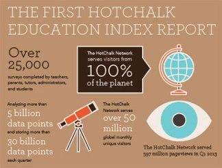 HotChalk Education Index