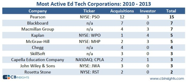 CB Insights-tech-corporate-acquirers