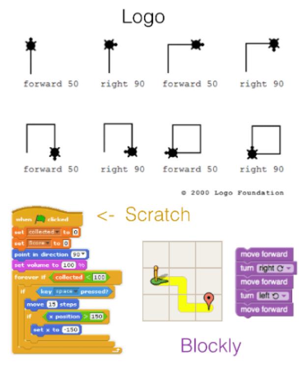 Logo Scratch Blockly