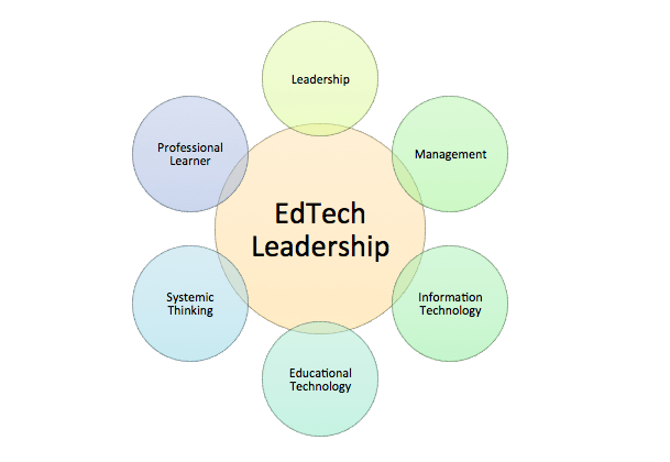CREDIT Matt Harris EdTech Digest.png