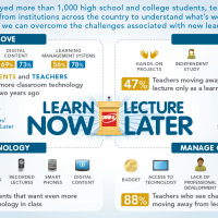 Trends | Infographic: Learn Now, Lecture Later