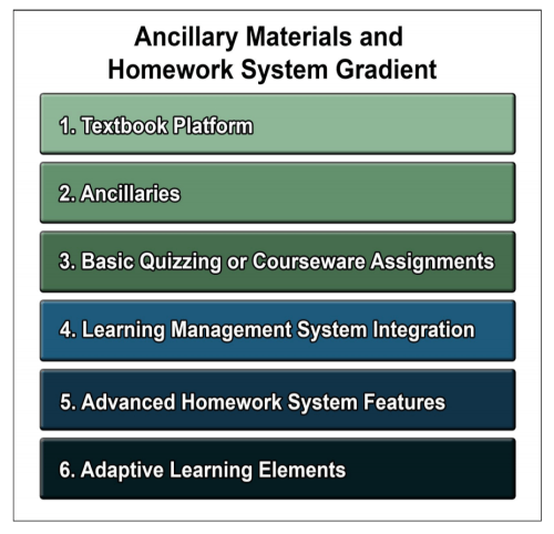 Table showing levels of anciallry materials and homework systems. From top to bottom Textbook