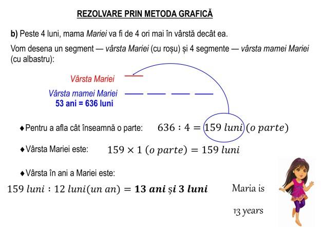 Metoda grafică
