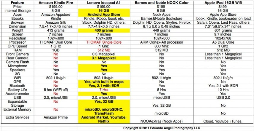 Tablets Comparison Chart - Eduardo Angel