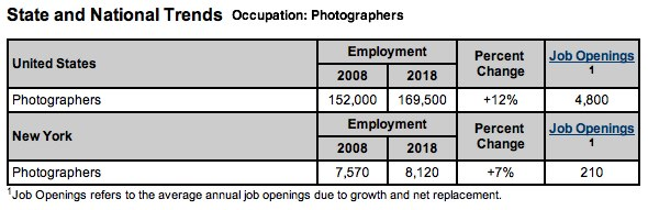 job market for photographers in New York