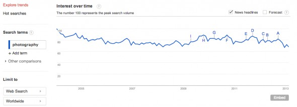 Google Trends - Web Search Interest_ photography - Worldwide, 2004 - present