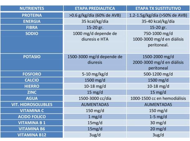 CUADRO No1 Cuadro comparativo de requerimientos nutricionales en etapas pre dialíticas y con terapia sustitutiva.
