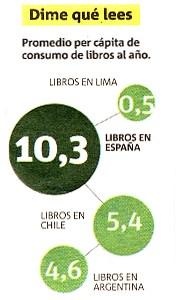 Sólo 35% de peruanos lee algún libro, A propósito del Día del Libro