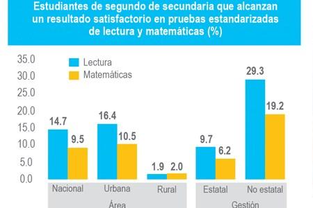 Los docentes peruanos y el mercado educativo
