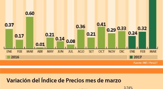 Alza de pensiones educativas impacta en la inflación récord