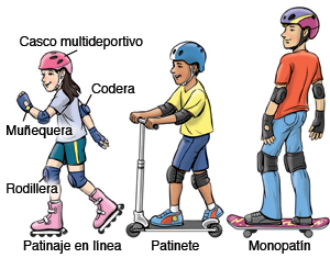 These kids - an inline skater, a scooter rider and a skateboarder - take all the proper precautions before participating in wheeled sports.