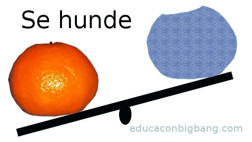 Balanza con mandarina y volumen de agua desalojada. La mandarina tiene mayor masa