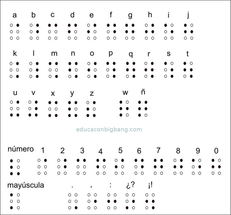 simbolos Braille reflejados en un espejo