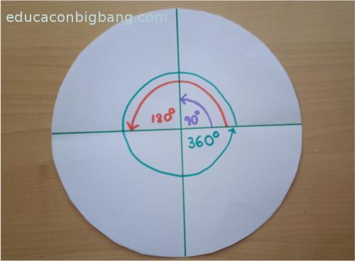 círculo dividido en 4 partes iguales
