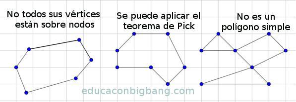 Polígonos con los que se puede usar el teorema