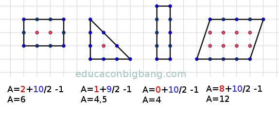 Aplicando el teorema de Pick