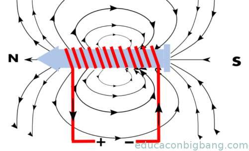 campo magnetico en electroiman