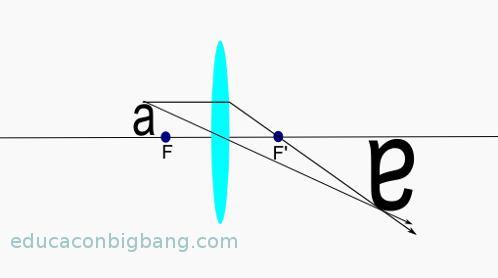 diagrama-de-rayos-lente-convergente-2