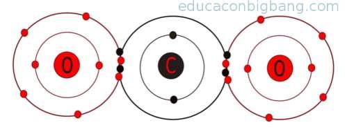 enlace covalente del dióxido de carbono