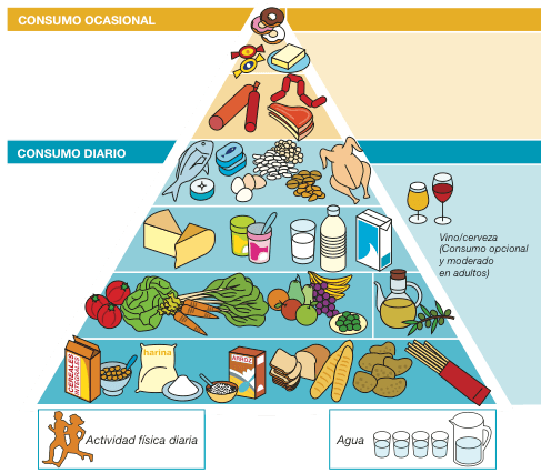 pirámide senc