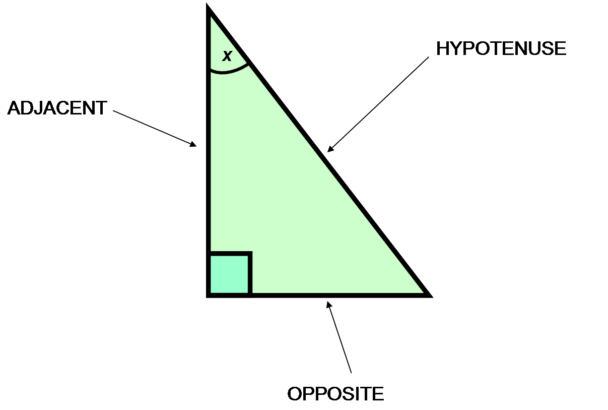 Trigonometric Functions Definition Amp Examples