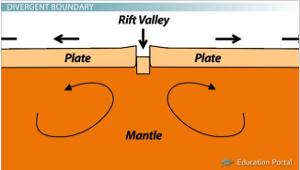 Plate Boundaries: Convergent, Divergent, and Transform