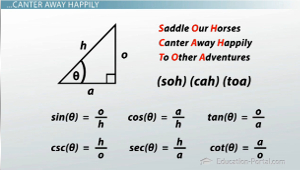 Trigonometry Sine And Cosine