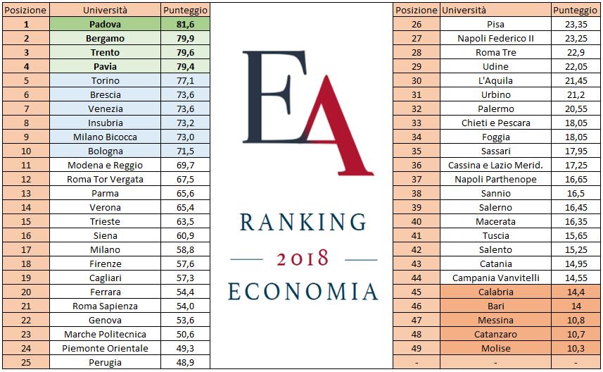 Ranking economia