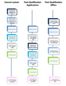 PQA chart