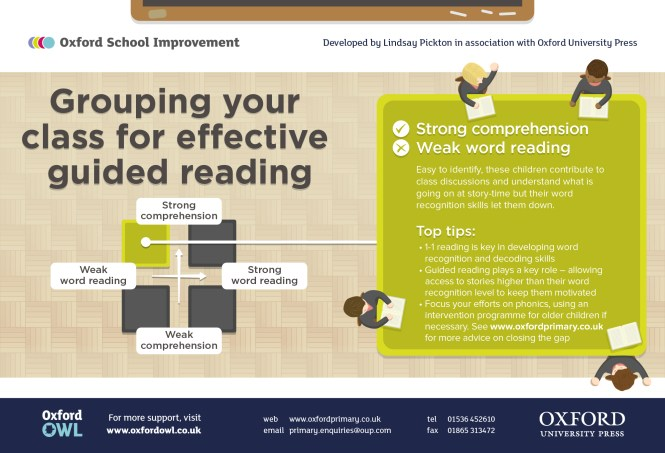 Effective Guided Reading infographic