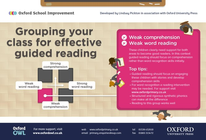 Guided Reading infographic