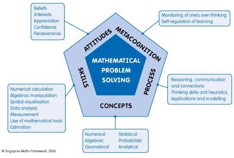 mathematical problem solving infograph