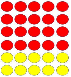 An array showing lots of 5. Four lots of 5 are red and two lots of 5 are yellow.