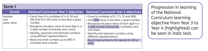An example of how the MathsBeat mixed-aged plans outline the two year groups' National Curriculum learning objectives side by side