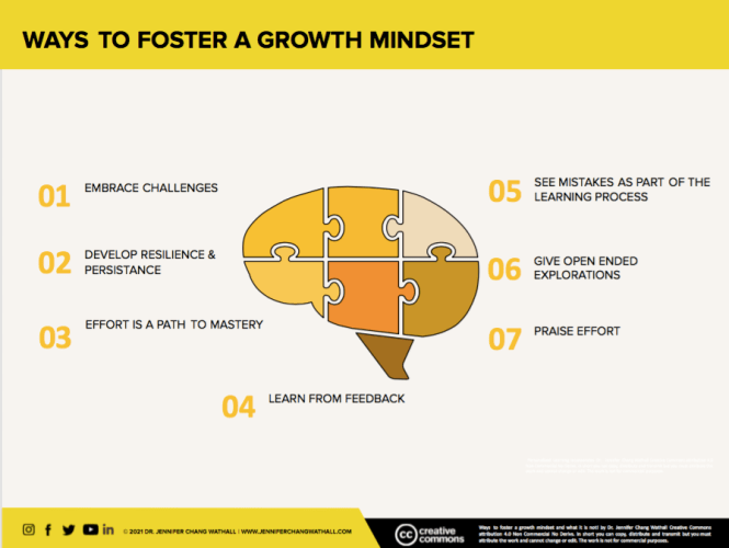 Ways to foster a growth mindset