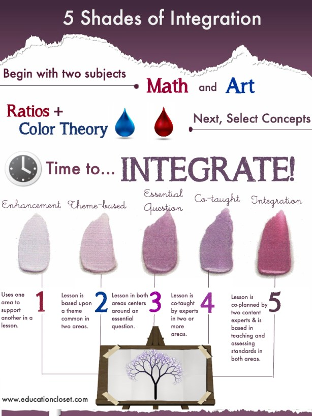 ways to integrate
