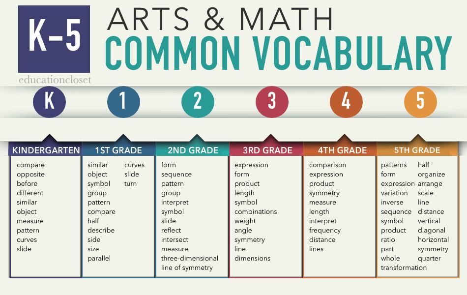 arts and math k-5 vocabulary