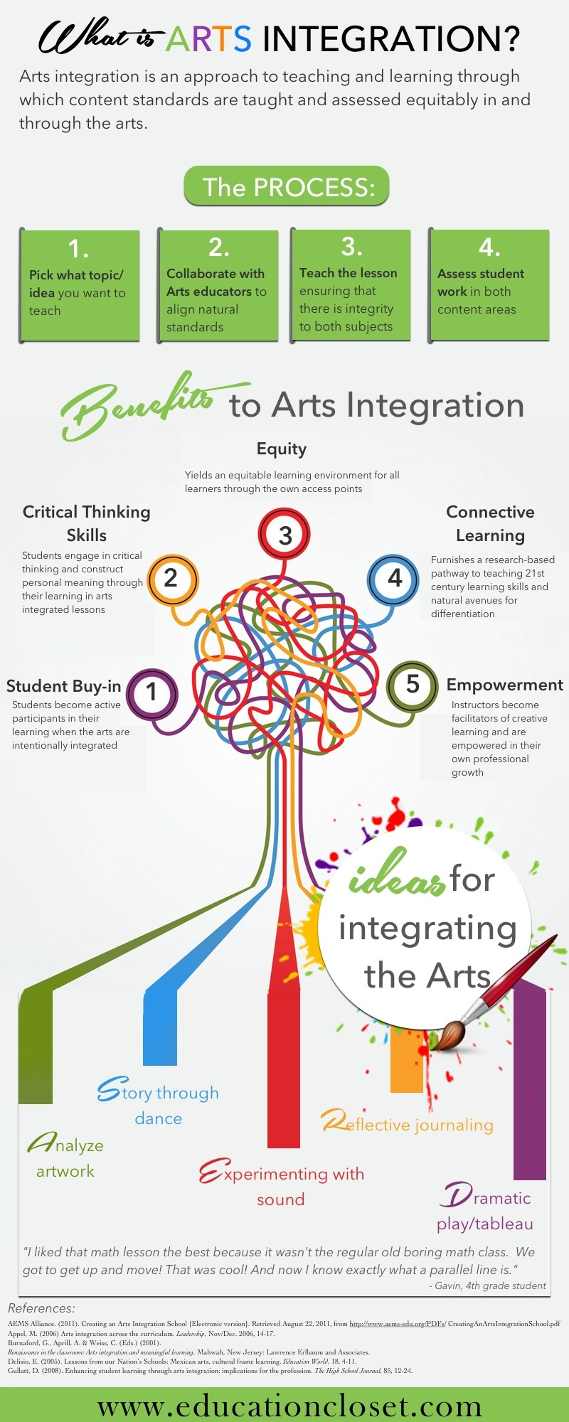What is Arts Integration