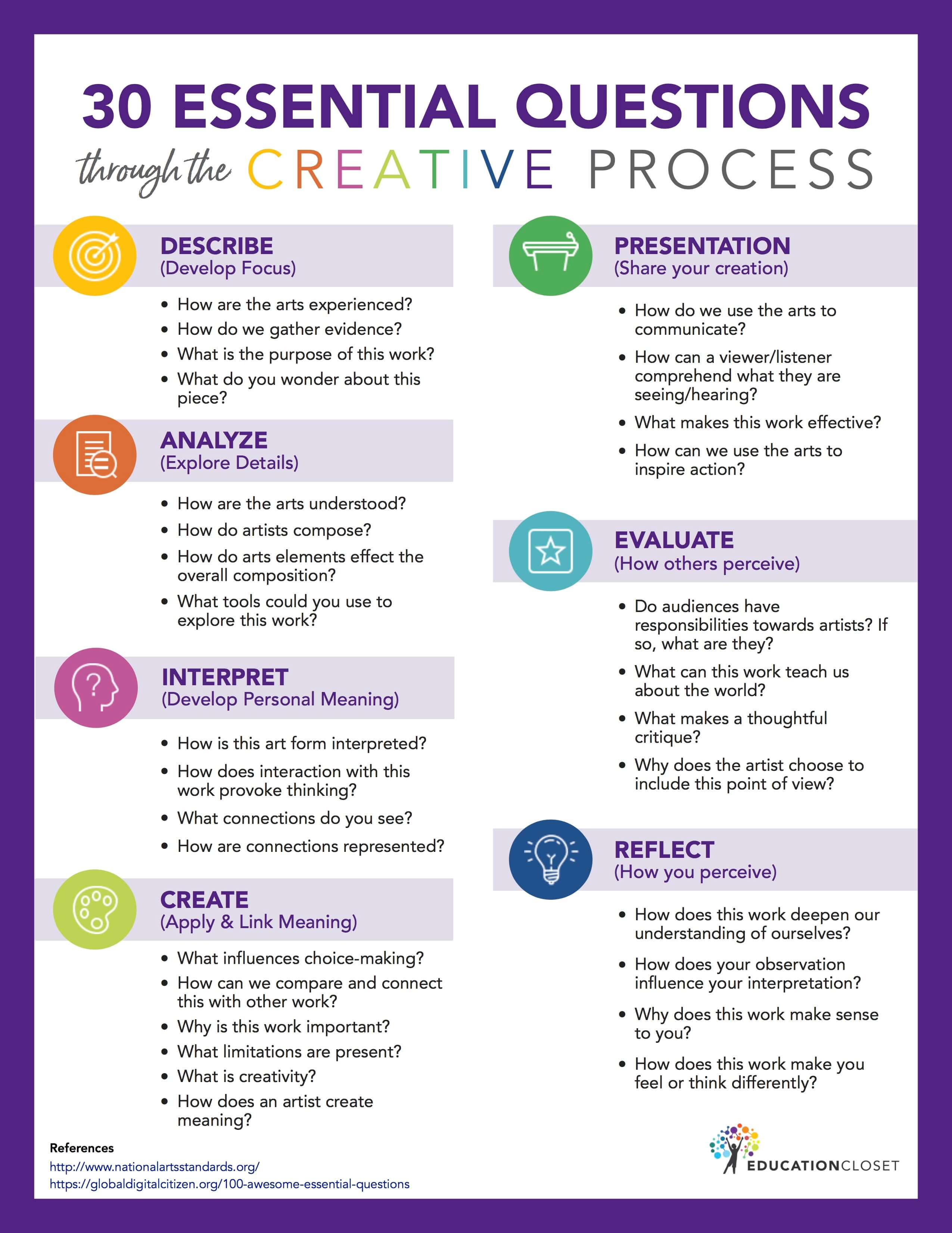 30 Essential Questions Through The Creative Process