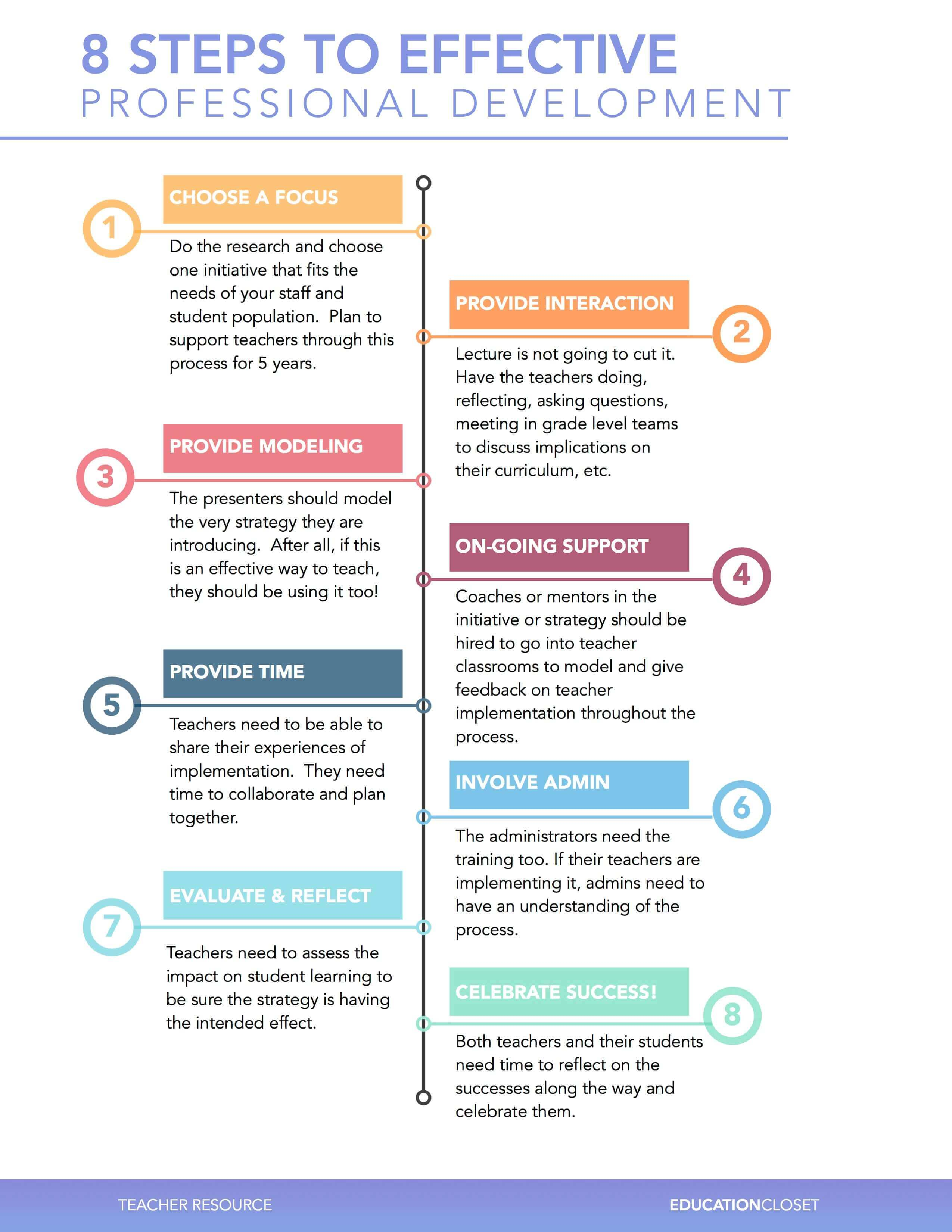 8 Steps To Effective Professional Development